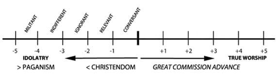 Non-Christian Scale