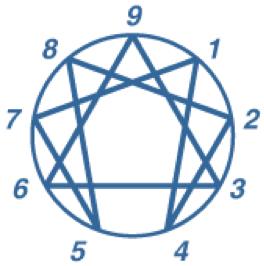 graphic of the enneagram diagram