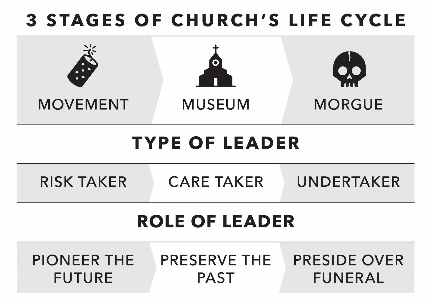 chart from Tim Lucas book Liquid Church