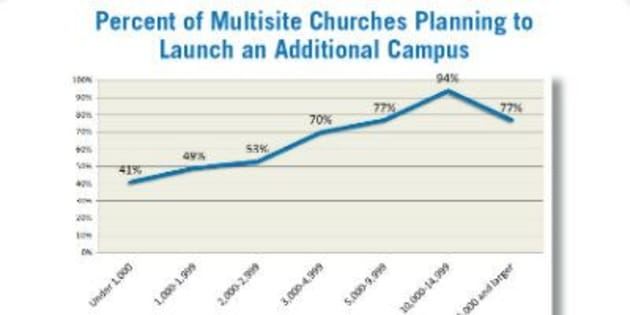 Survey Finds Growth, Vitality in Multisite Church Model