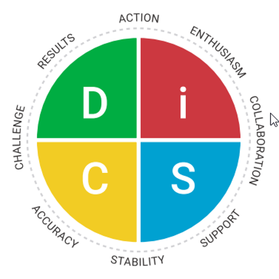 DiSC Personality Circle Graph