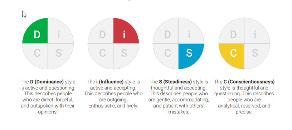 DiSC Personality 4 Types Graphic