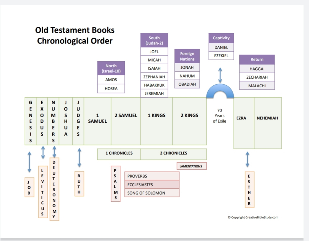 books of the old testament in order